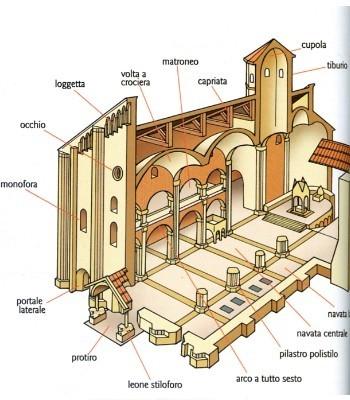 La chiesa romanica l 39 arte con kigeiblog - Elementi architettonici di una chiesa ...